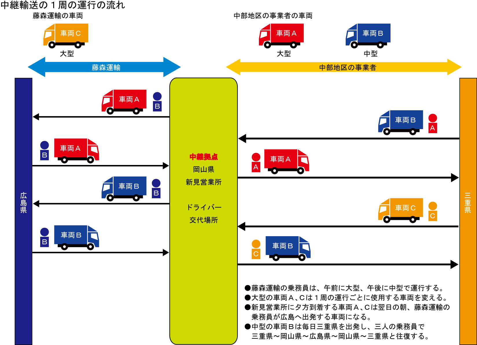 中継物流・中継輸送例